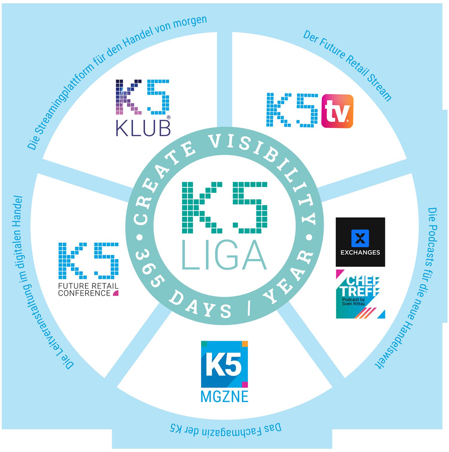 K5 LIGA Übersicht