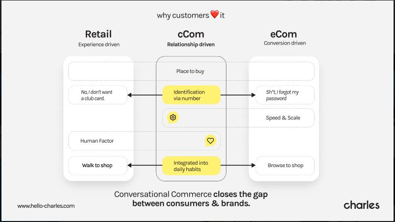 charles Conversational Commerce