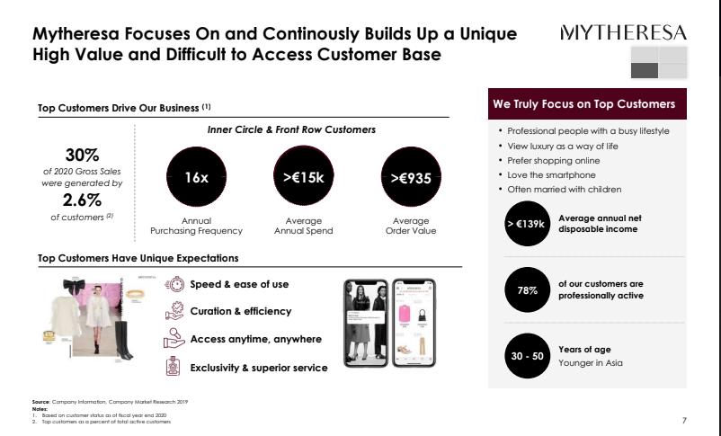 mytheresa Kundenzentrierung auf 3% der Kunden screenshot